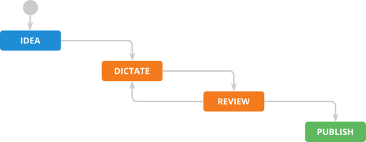 Dictandu: The Workflow